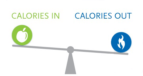 How losing weight works; it's Calories In vs Calories Out