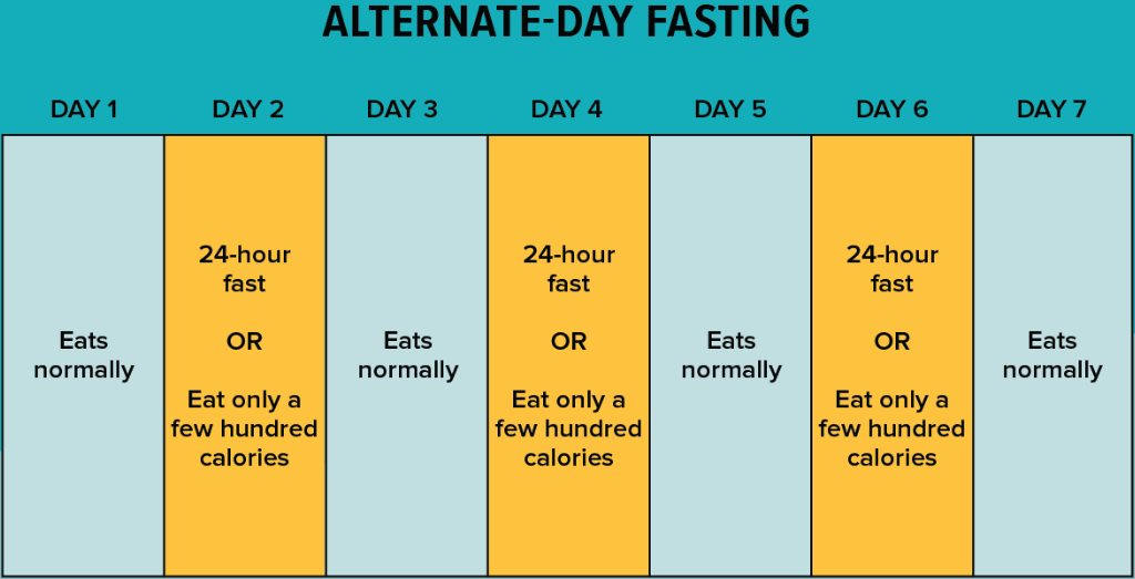 There are different ways to go about alternate day fasting
